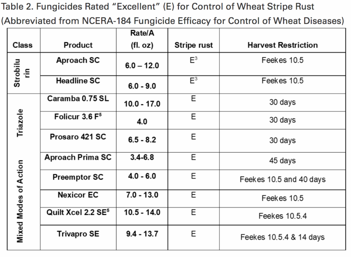 """Table2. Fungicides Rated """"Excellent"""" (E) for Control of Wheat Stripe Rust"""