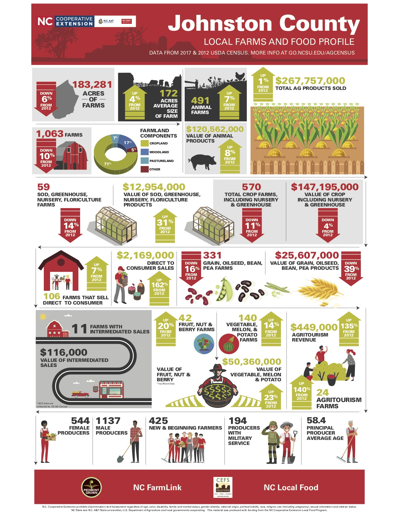 Local farms and food profile